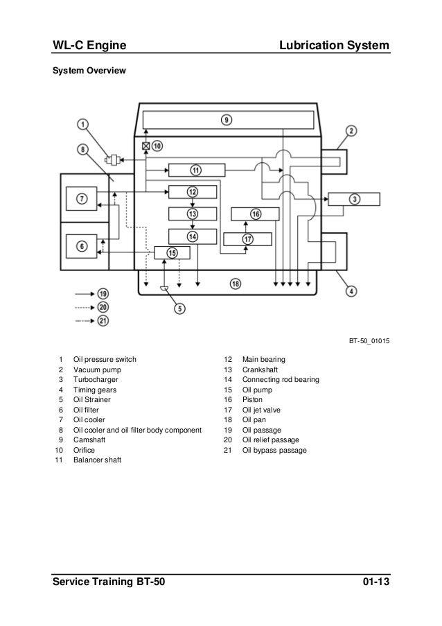 2004 ford ranger repair manual pdf