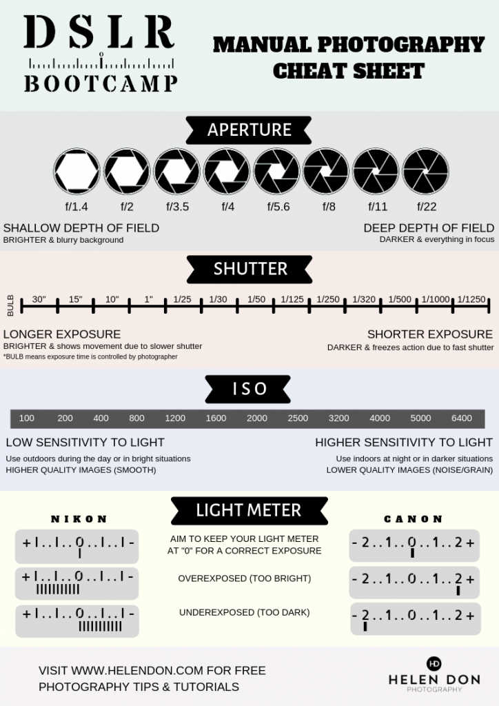 shooting in manual mode cheat sheet