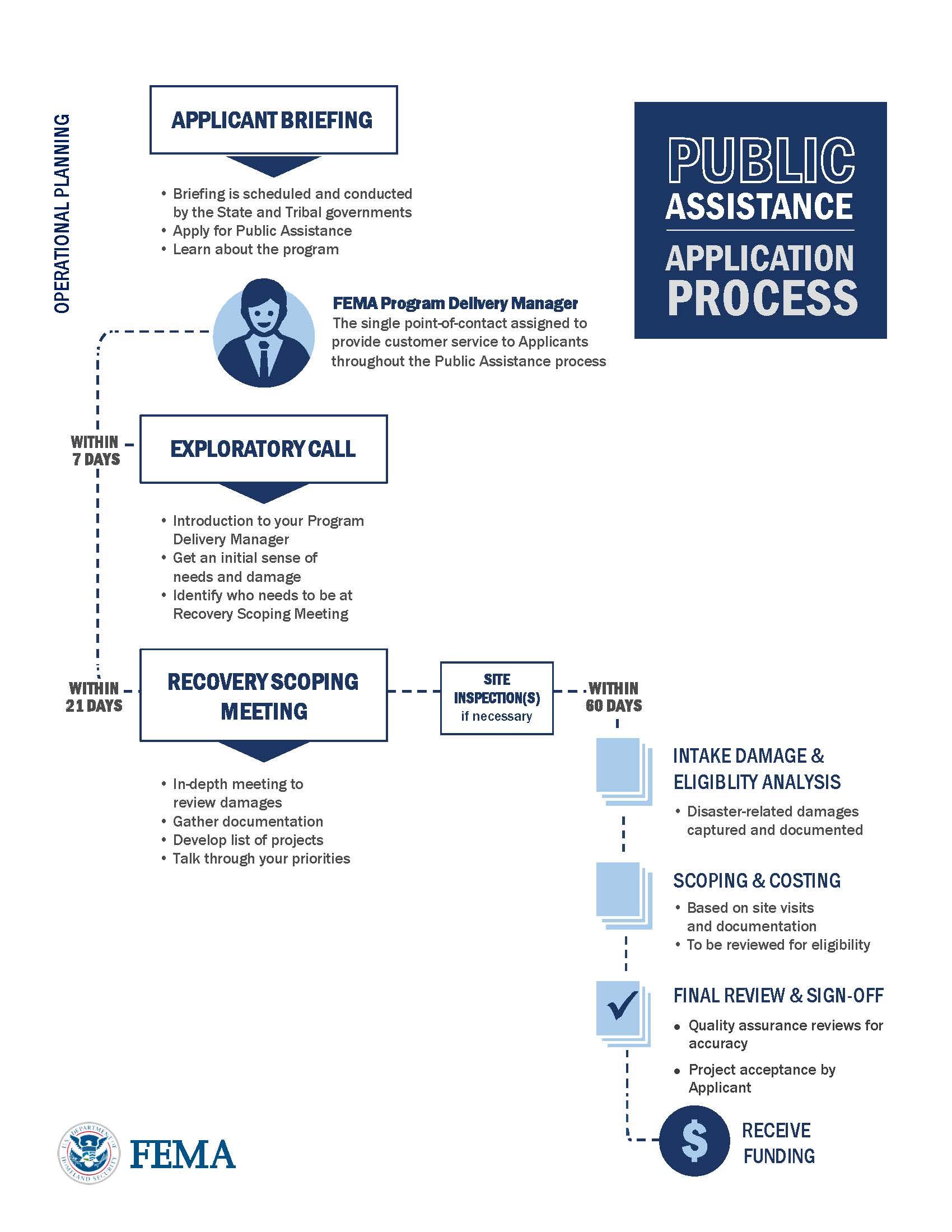 security assistance management manual pdf