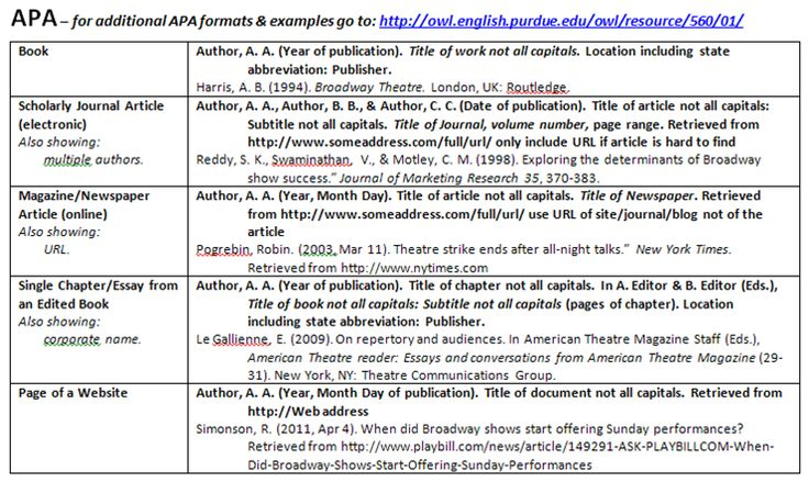 how to cite apa manual 6th edition