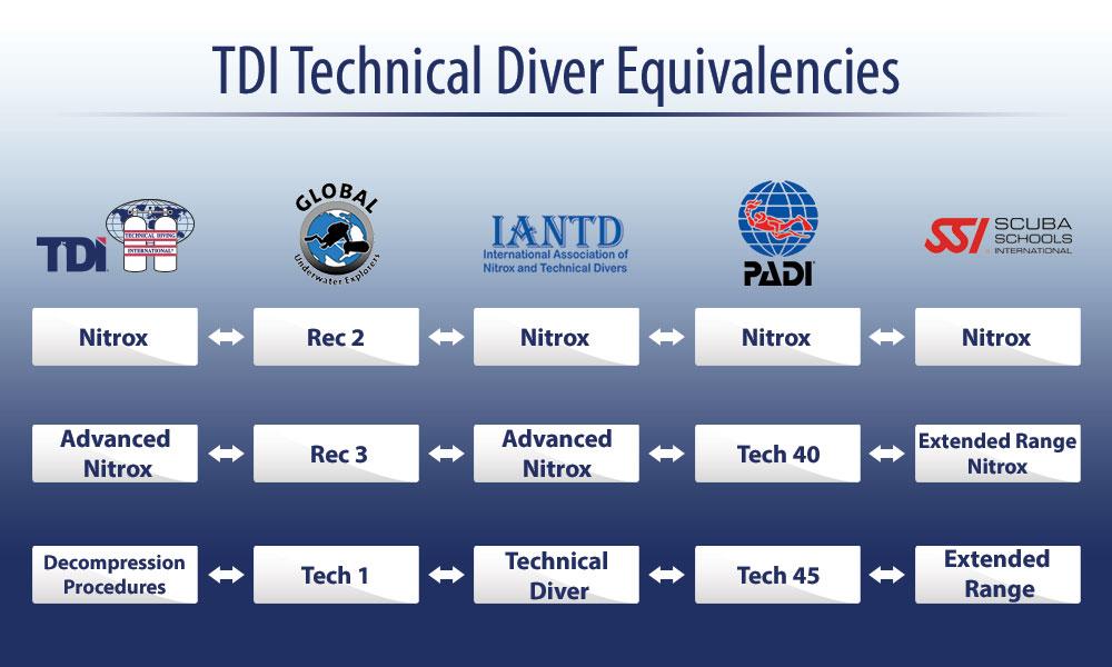 padi deep diver instructor manual pdf