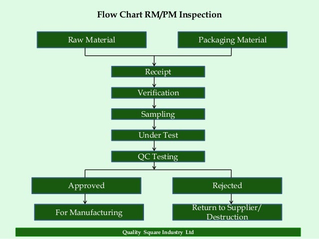 quality assurance manual template manufacturing
