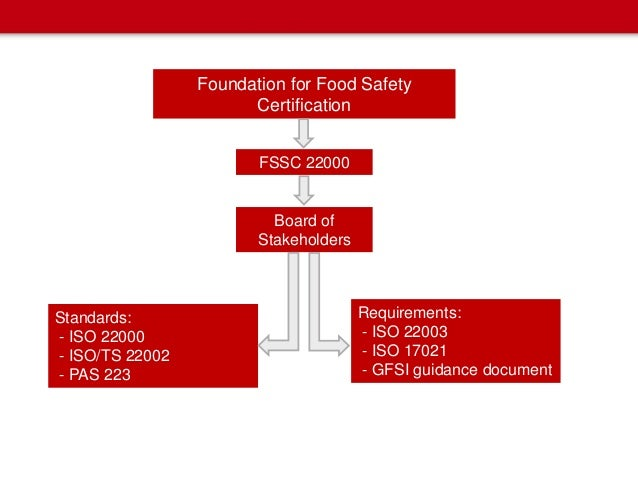 fssc 22000 food safety manual