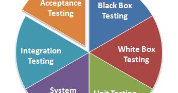 types of testing in manual testing