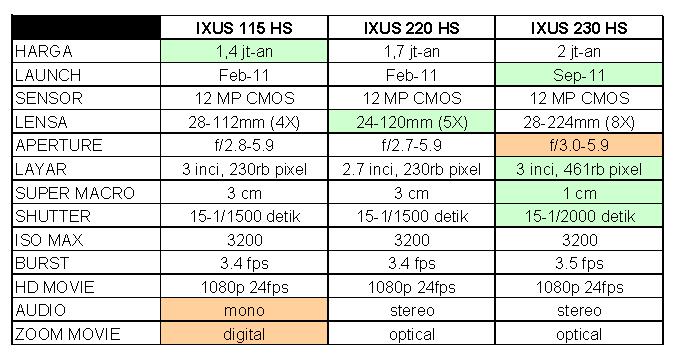 canon ixus 230 hs manual