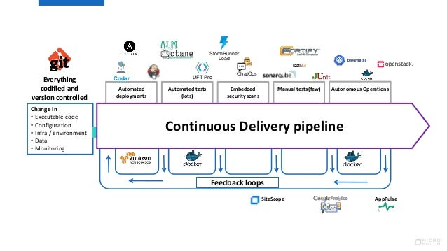 continuous delivery focuses on manual delivery pipeline true or false