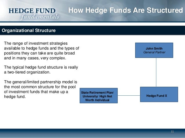hedge fund policy and procedure manual